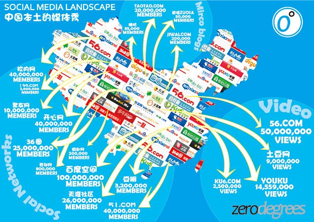 Chinas Social Media Map Infographic