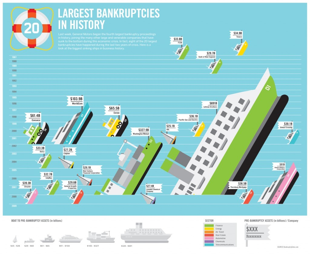 LARGEST BANKRUPTCIES IN HISTORY 1024x839