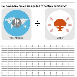 how many nukes will destroy the world 300x300