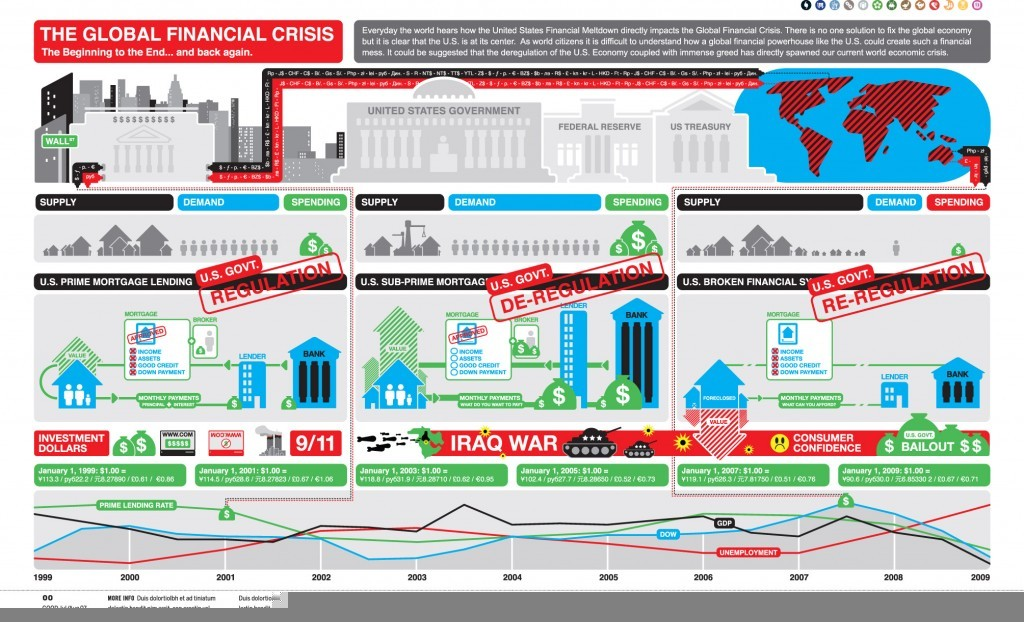 the global financial crisis 1024x622