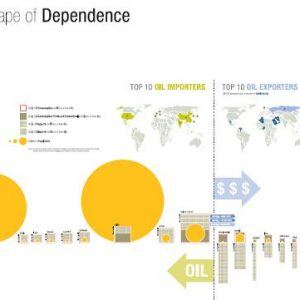 oil import export countrys 300x300