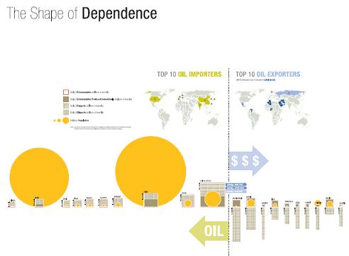 oil import export countrys