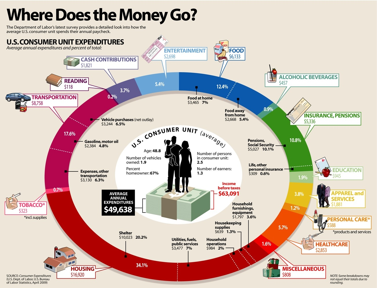 where-does-the-money-go