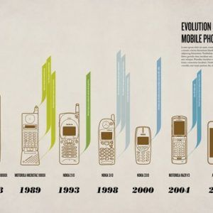 evolution of the mobile phone1 300x300