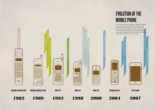 evolution of the mobile phone1