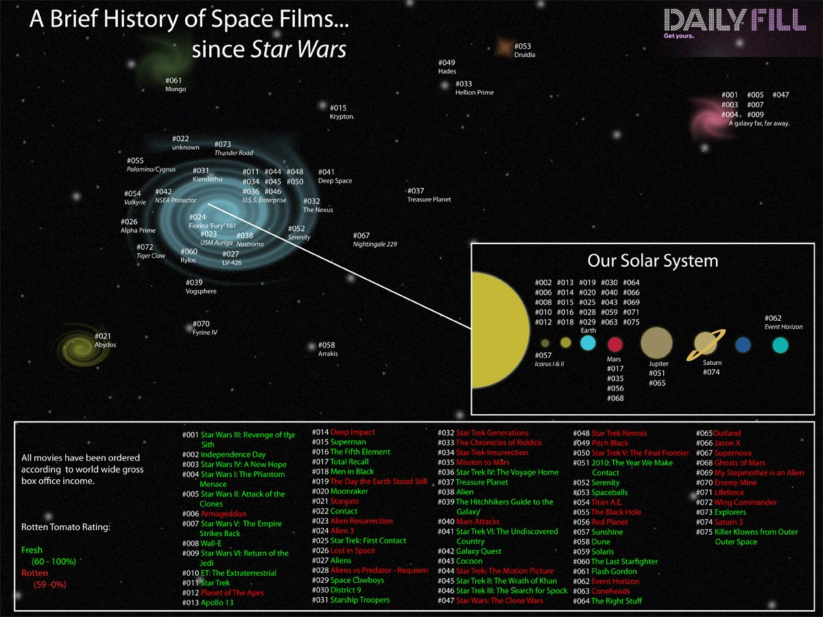 Brief History of Space Films Since Star Wars