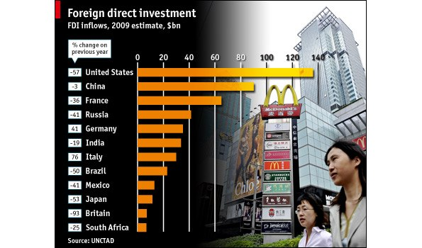 Foreigndirectinvestment