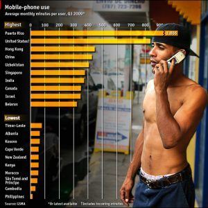 Mobile phone use 300x300