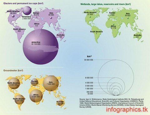 freshwater resources volume by continent