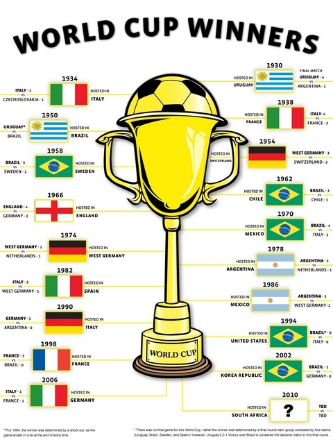 world cup winners1