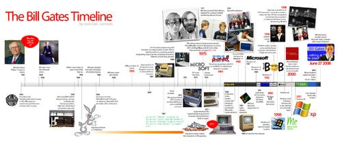 Bill Gates Timeline3 low res