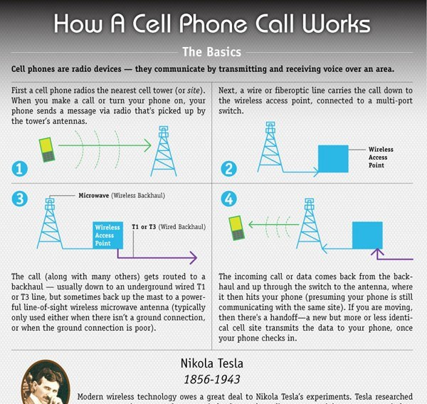 cell phone calls