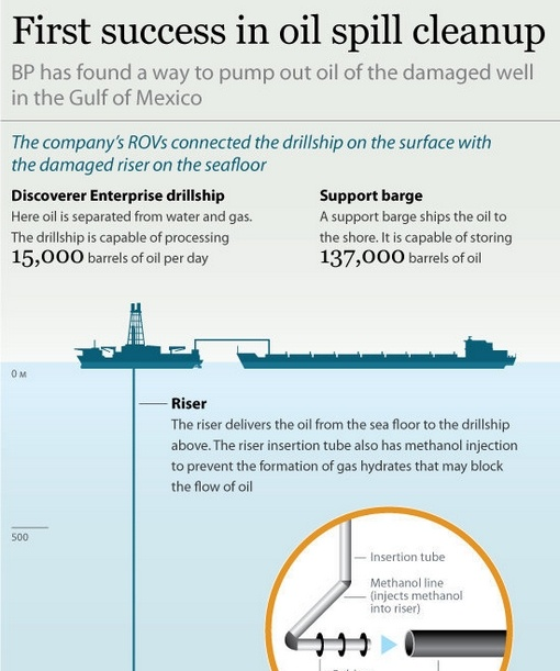 oil cleanup