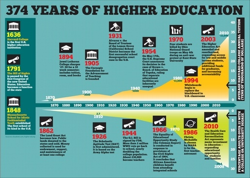 374years education