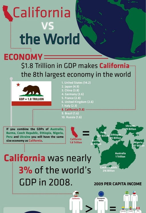 california versus the world