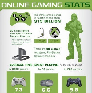 online games infographic 299x300