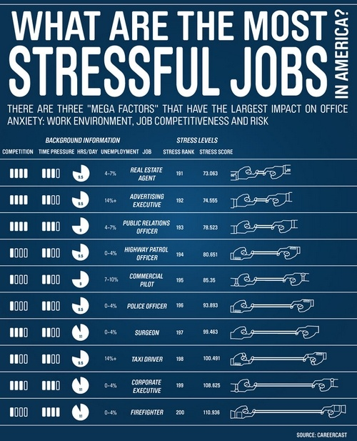 stressful jobs large1