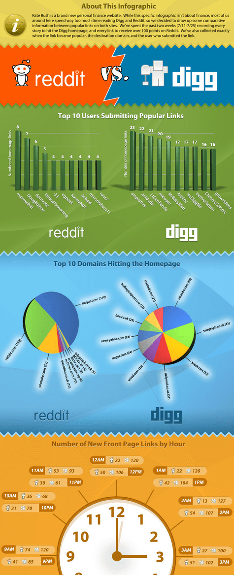 raterush digg reddit infographic