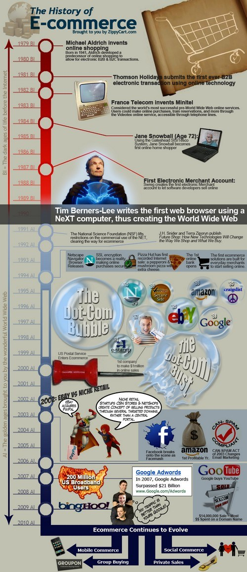 history of ecommerce2