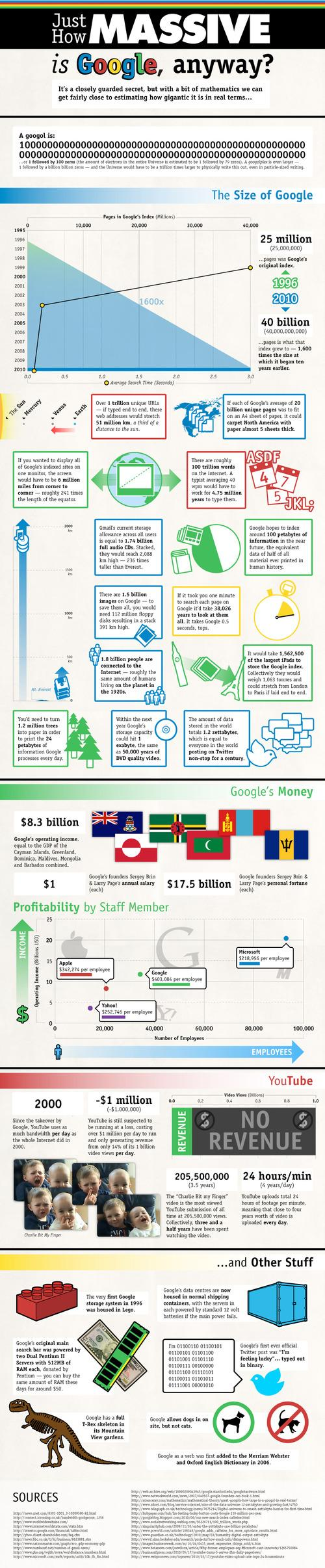 google by the numbers1