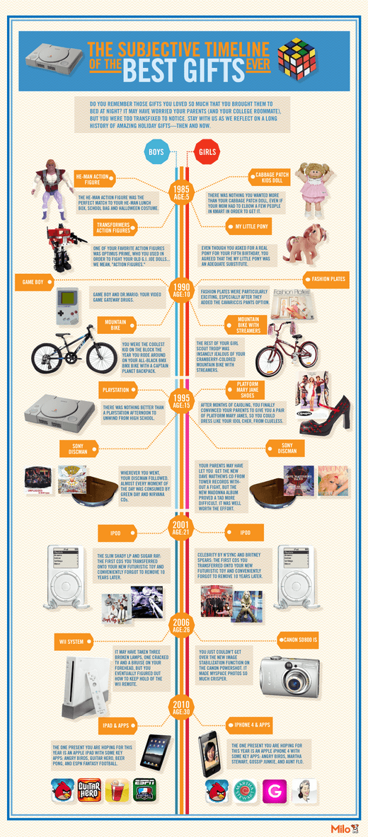 BESTGIFTS infographic