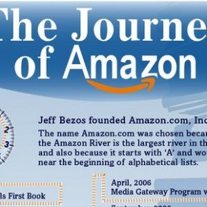 Journey of Amazon infolabs1 300x300