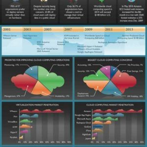 cloud computing infographic3 300x300