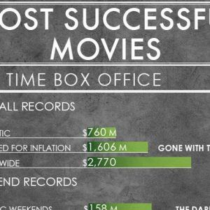 most succesful movies1 300x300