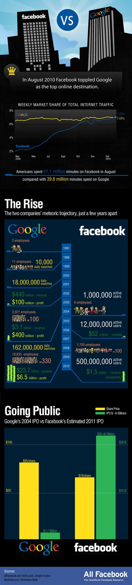 google vs facebook