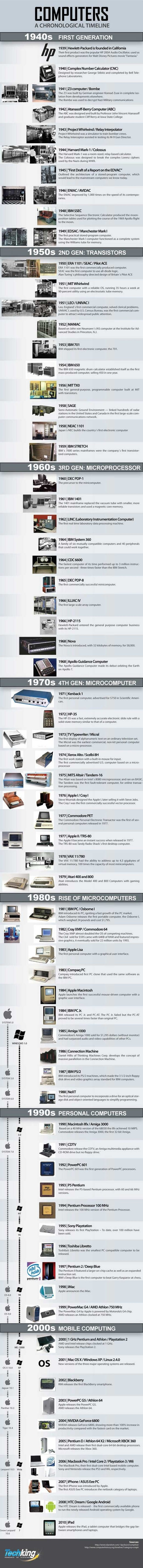 Computer infography