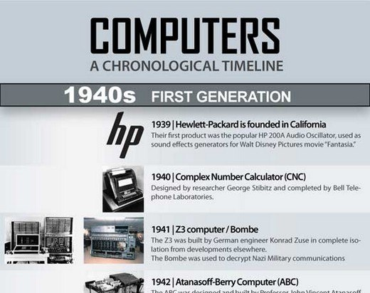 computers 1938