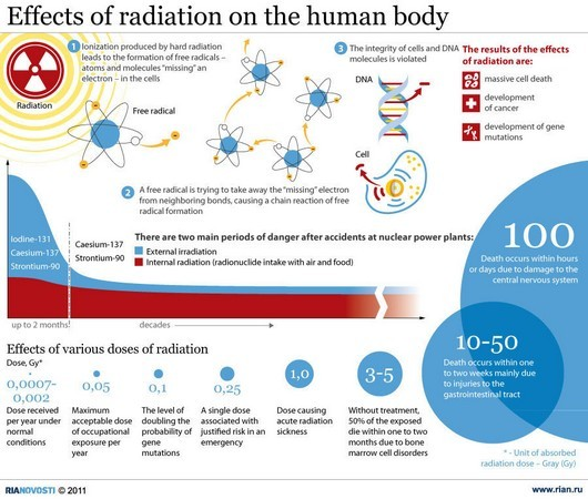 Effects radiation human body