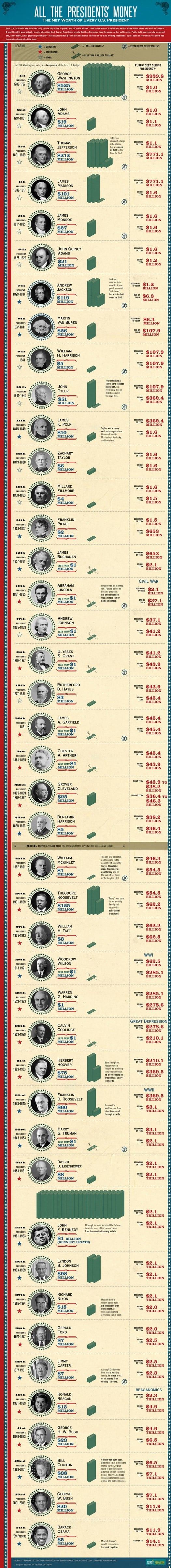 NETWORTH american presidents