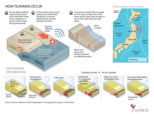 how tsunami occur