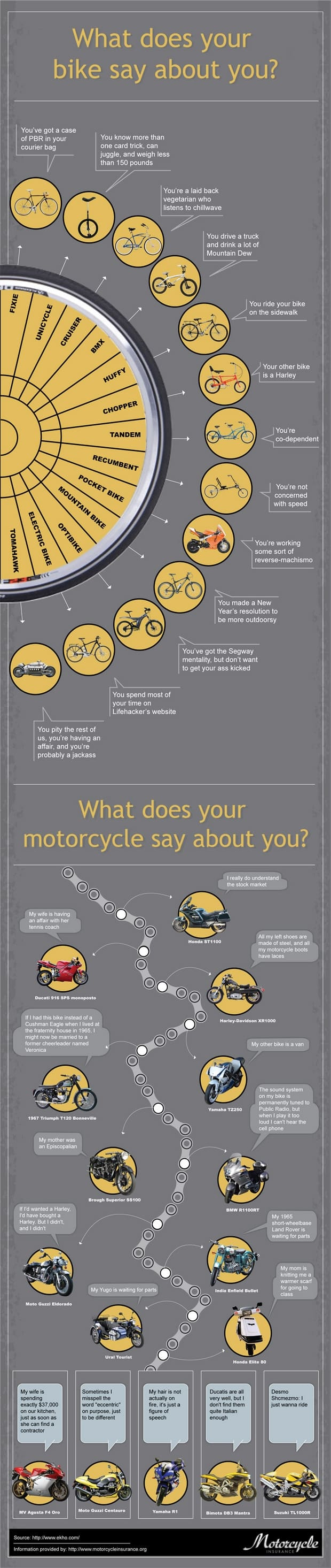 BikeMotorcycleSays infographic