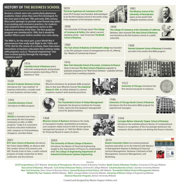 Business School History Timeline 600x609