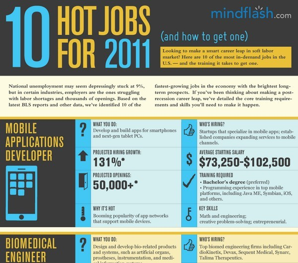 MIND HOTJOBS INFOGRAPHIC1