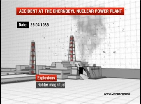 chernobyl accident infographic video