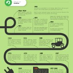 electric cars infographic 150x150 1