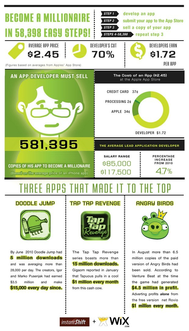 millionaire apps hires infographic