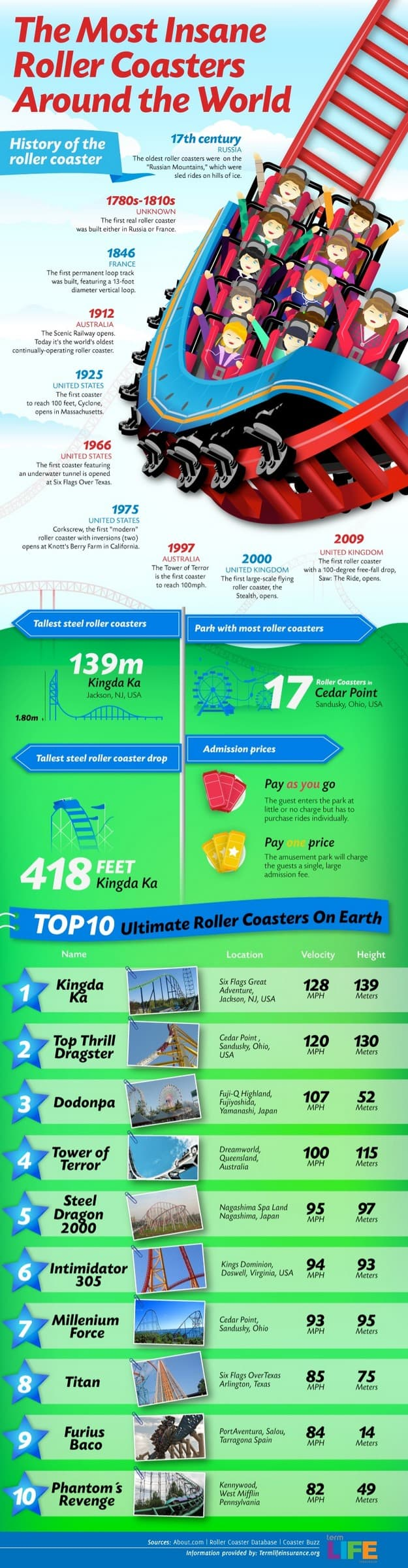 roller coasters infographic