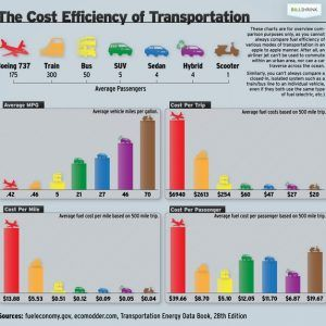 transportation infographic 300x300
