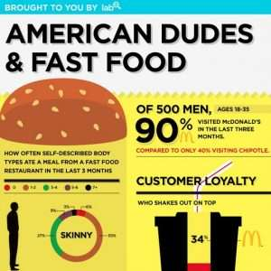 Lab42 American Dudes and Fast Food infographic1 300x300