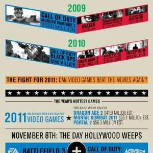 video game industry infographic 300x300