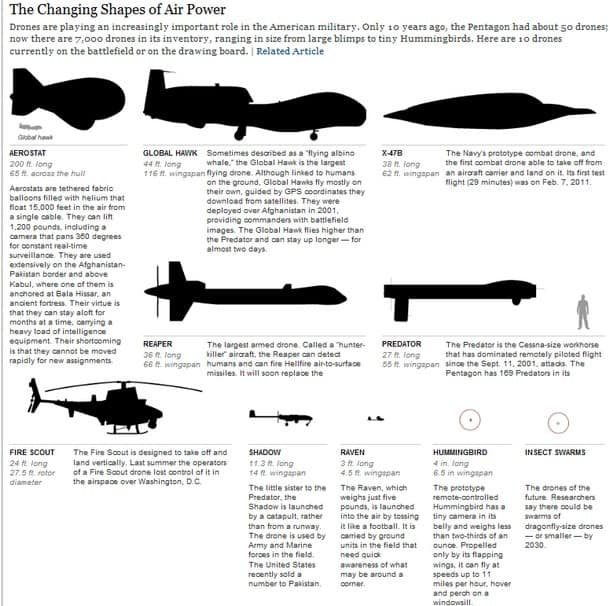 air power infographic