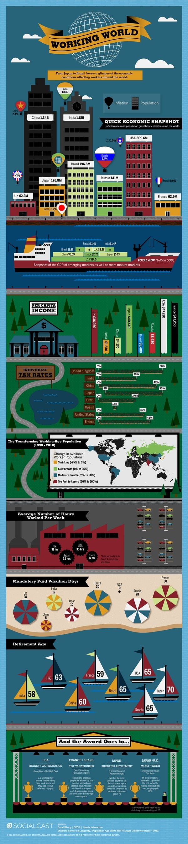 working world infographic