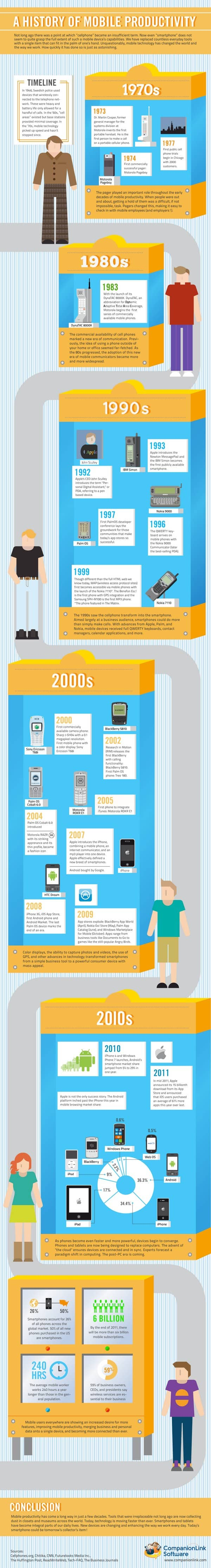 Historic Timeline Of Mobile Productivity Infographic