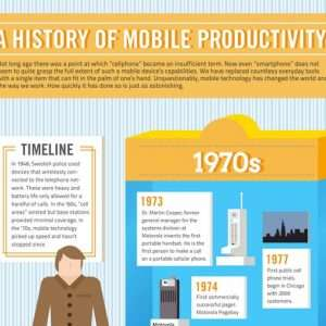 Historic Timeline Of Mobile Productivity Infographic1 300x300