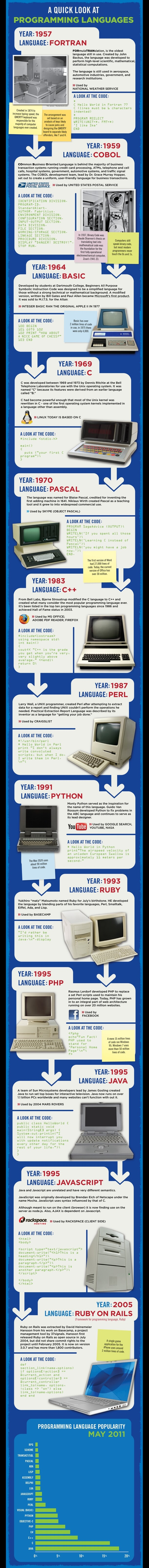 Infographic Programming Rackspace