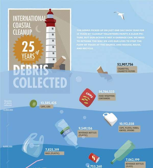 http://www.visualinformation.info/wp-content/uploads/2011/08/International-Coastal-Cleanup-25-years-of-Debris-Collected-Infographic1.jpg